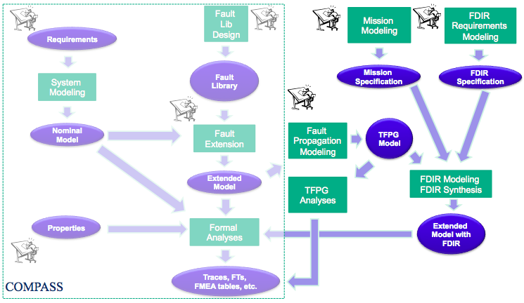 FAME Environment Workflow