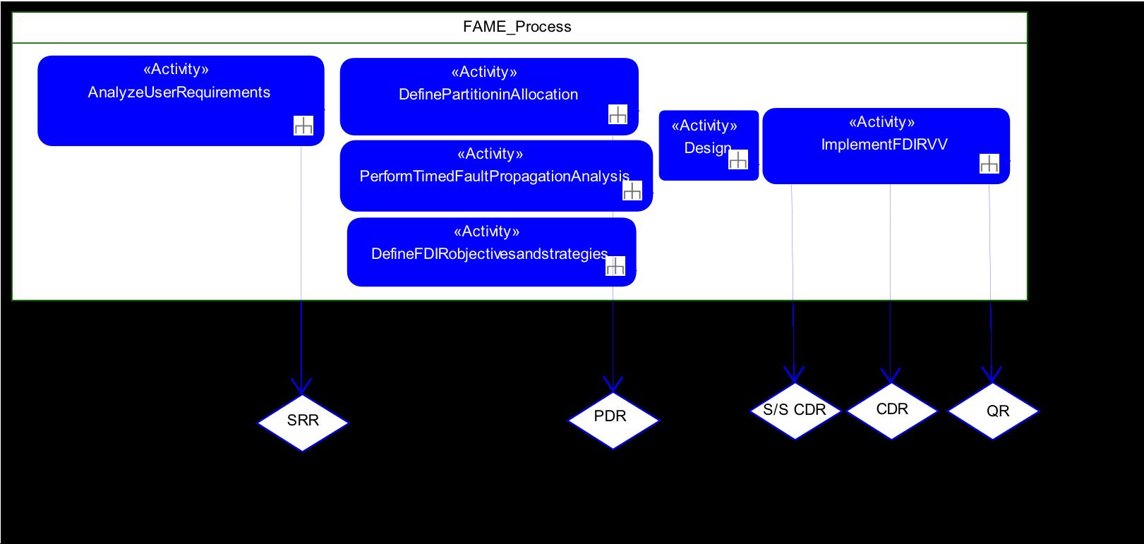 FAME Process